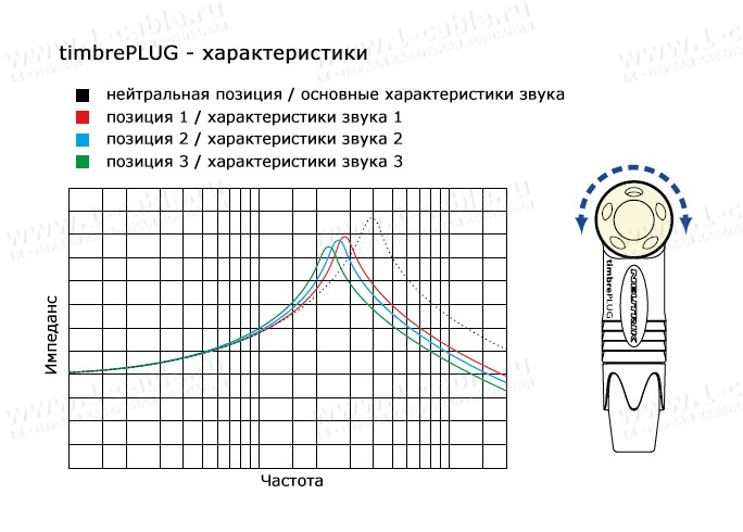 Диаграмма изменения характеристик звука